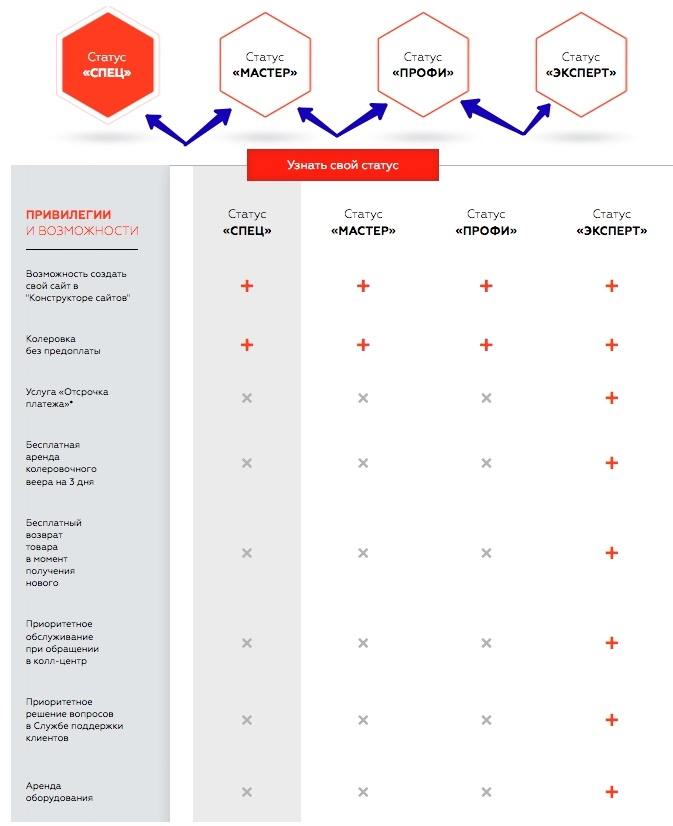 Статусы карт петровича